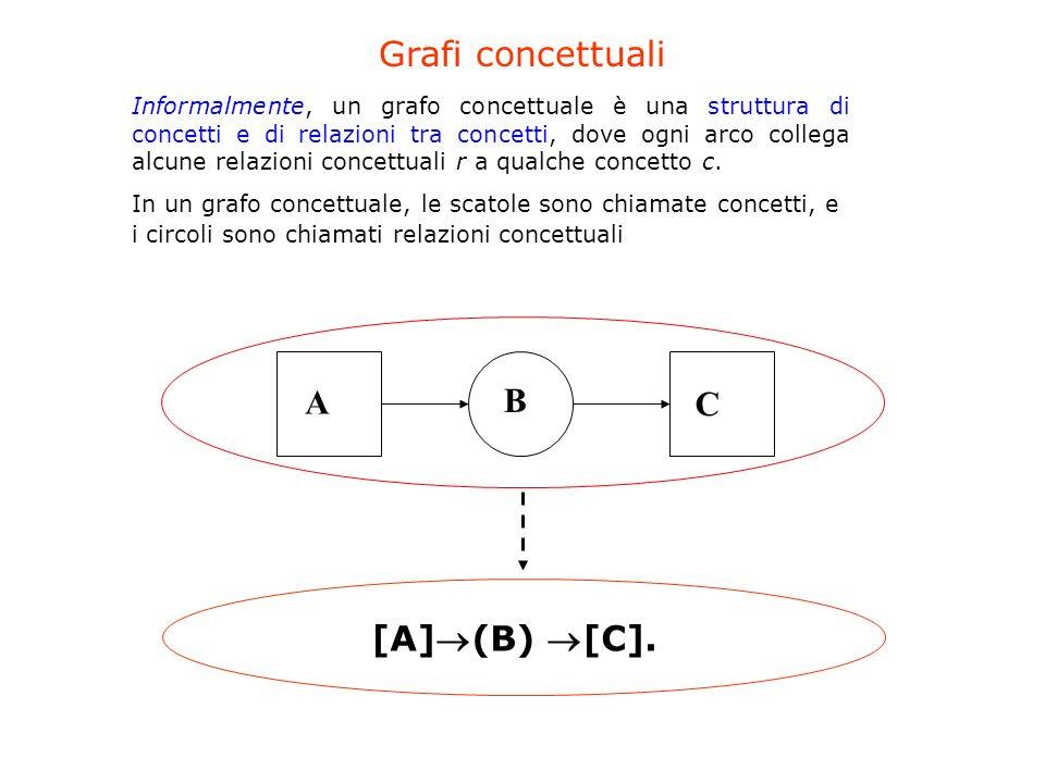 Grafi concettuali A B C [A](B) [C].